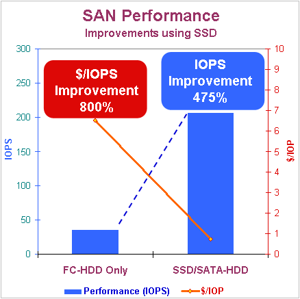 Rise of SSD in the Enterprise